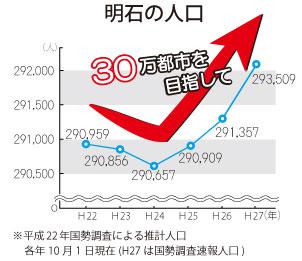 明石市人口増加3年連続
