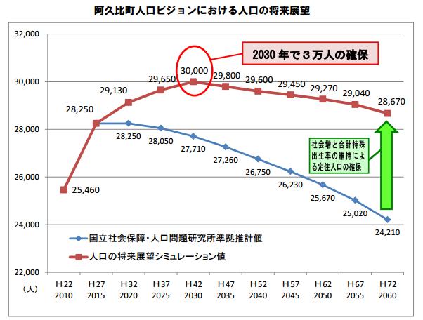 人口ビジョンのグラフ