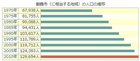 朝霞市人口推移惟のグラフ