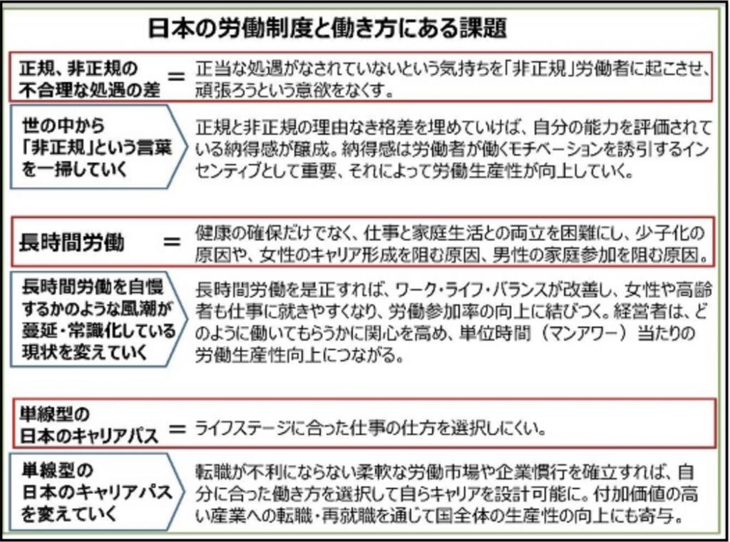 日本の働き方の課題