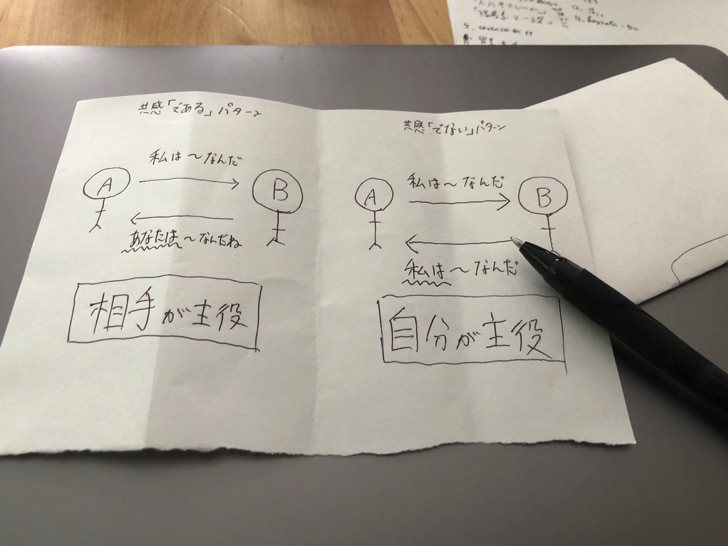 手描きの図