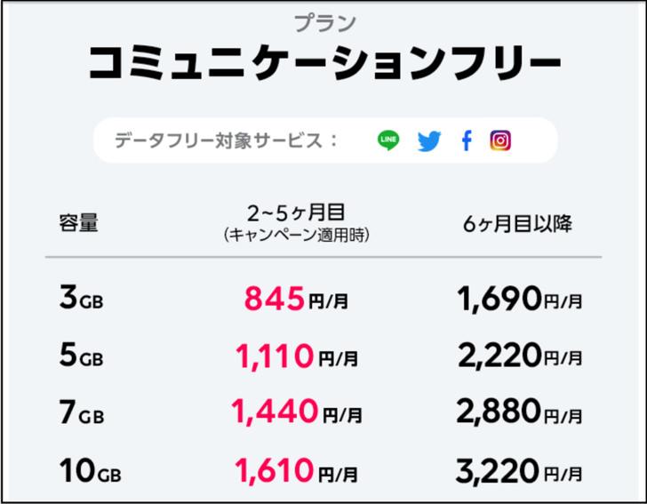 ラインモバイル値段表2019